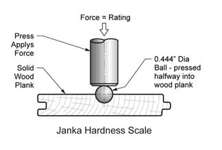 Hardwood Flooring Janka Hardwood Scale